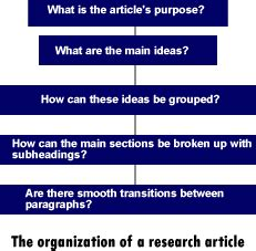 A Summary of Organizational Theories as Presented by