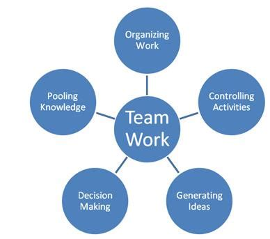 Impact of Motivation on Employee Performance with Effect